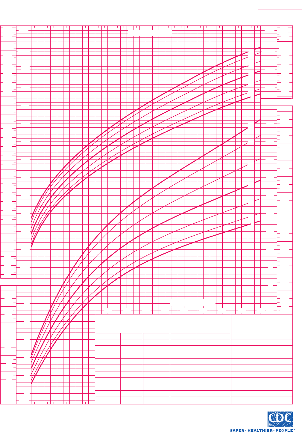 Download Cdc Baby Growth Chart Template for Free | Page 3 ...