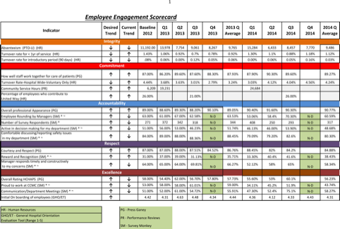 Example Employee Engagement Scorecard