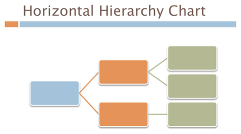 Horizontal Organization Chart 1