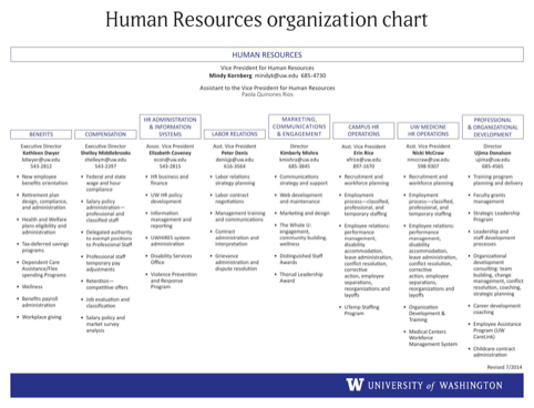 Human Resources Organizational Chart 1
