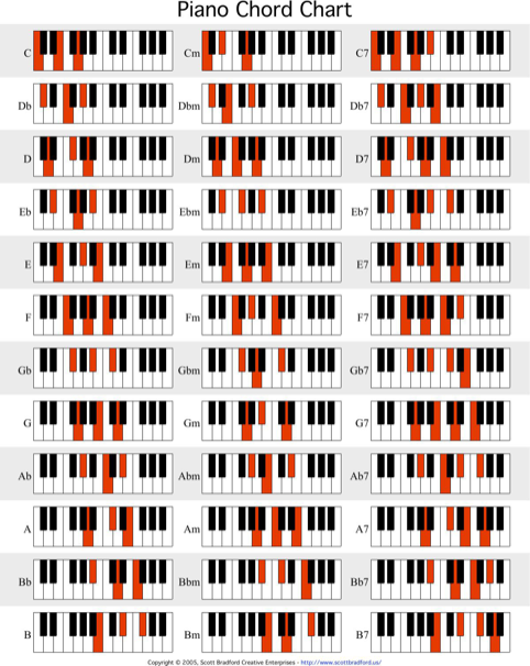 Download General Chord Chart For Free Formtemplate