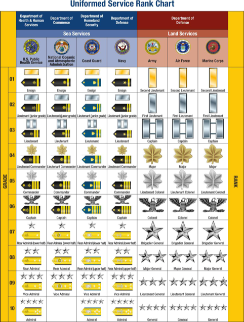 Uniformed Service Rank Chart
