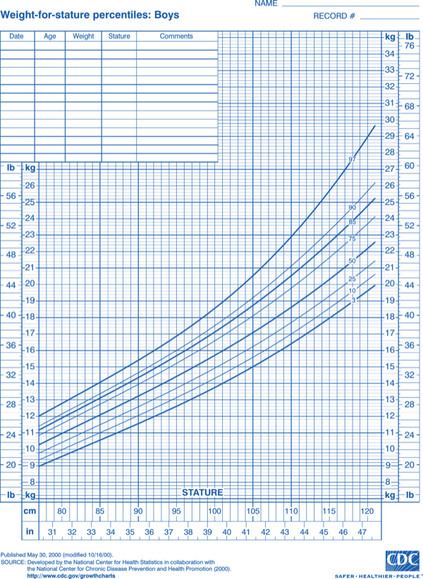 Download Baby Growth Chart Week By Week After Birth for ...